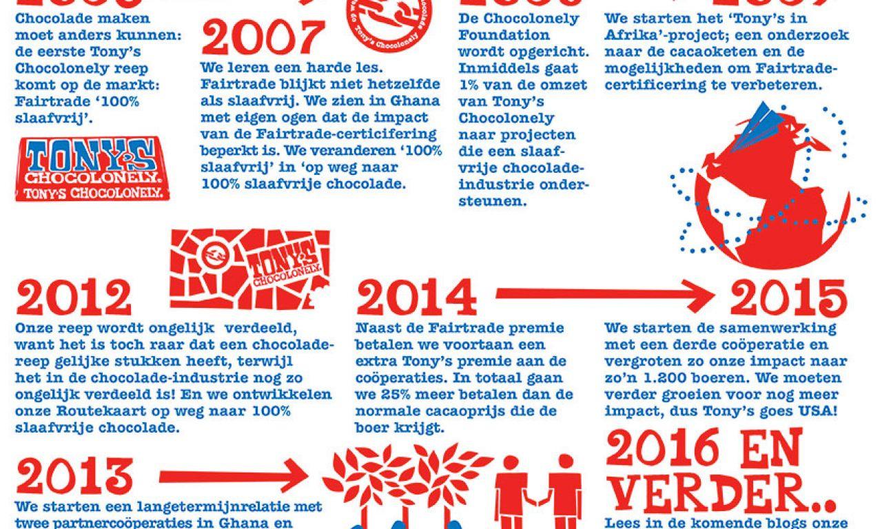 10 jaar Tony's blog #1: tien jaar Tony's. Reden voor een feestje?