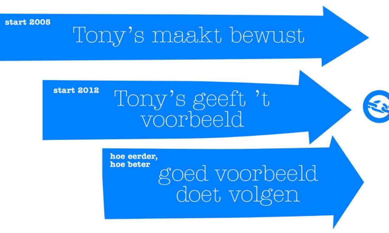 10 jaar Tony's blog #2: 100% slaafvrije chocolade: droom of realiteit?